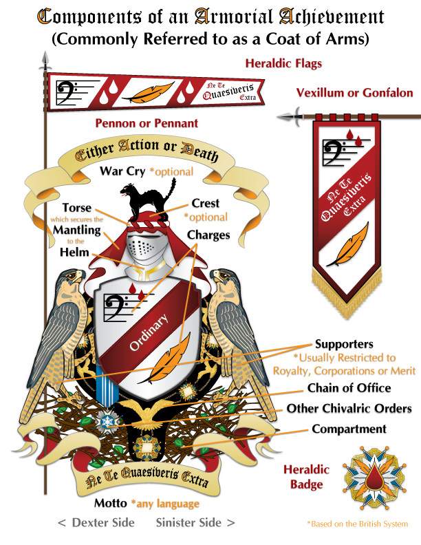 Components of a Coat of Arms